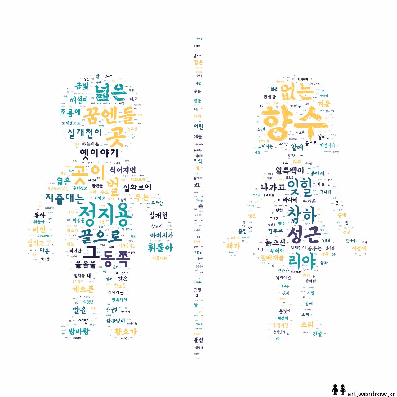 워드 클라우드: 향수 [정지용]-73